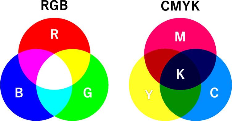 紙箱を印刷する際の【色表現の仕組み】と【印刷方式】